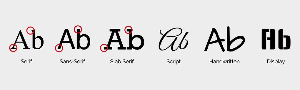 uitleg verschillende soorten lettertypes